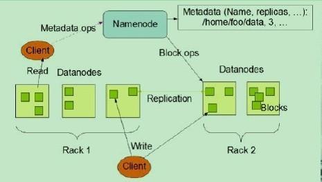 hadoop中NameNode、DataNode和Client三者之间协作关系及通信方式介绍详解