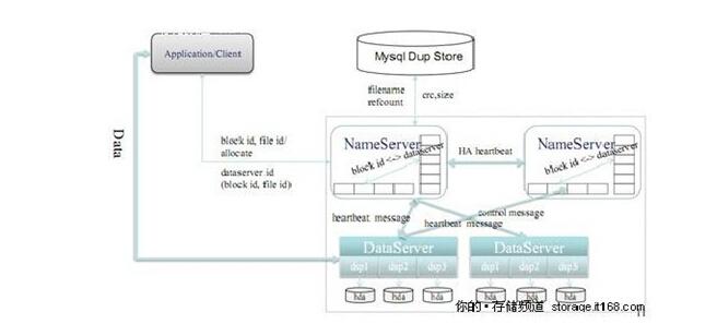 图为 TFS1.3 版本的逻辑结构图,在 TFS1.3 版本中,淘宝网的软件工作组重点改善了心跳和同步的性能,最新版本的心跳和同步在几秒钟之内就可完成切换,同时进行了一些新的优化:包括元数据存内存上,清理磁盘空间,性能上也做了优化, 包括: 完全扁平化的数据组织结构,抛弃了传统文件系统的目录结构。 在块设备基础上建立自有的文件系统,减少 EXT3 等文件系统数据碎片带来的性能损耗。 单进程管理单块磁盘的方式,摒除 RAID5 机制。 带有 HA 机制的中央控制节点,在安全稳定和性能复杂度之间取得平