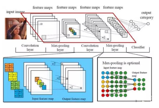 深度学习利器:tensorflow与深度卷积神经网络